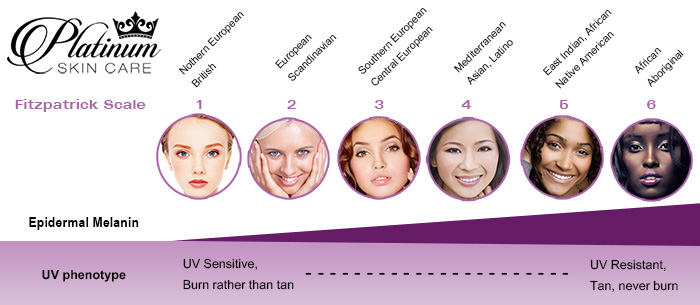 Fitzpatrick Scale for chemical peels PlatinumSkinCare.com Always make sure that the peel you are looking to perform is ok for your skin type. The Fitzpatrick Scale is used to determine your skin number. See our picture to choose your skin type.