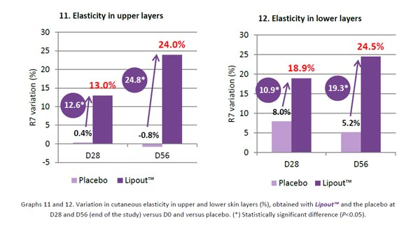 lipout-elasticity-increase